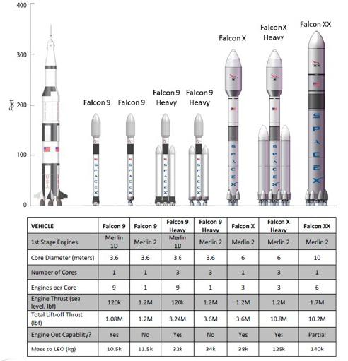 falcon heavy vs saturn 5 - photo #5