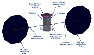 Conceptual flight system configuration before deployment of the capture mechanism showing the locations of the cameras on the solar array yokes used to verify proper deployment and subsequently to aid in the asteroid capture. (Source: Asteroid Retrieval Feasibility Study, KISS)