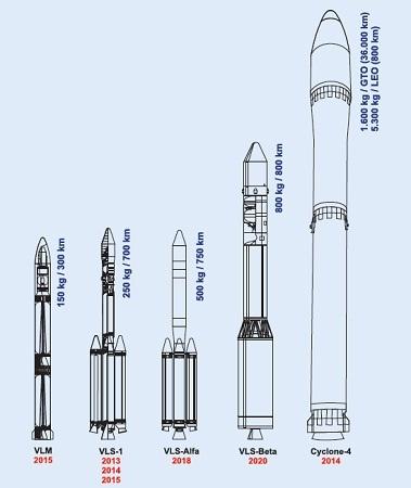 Brazilian_rocket_plans