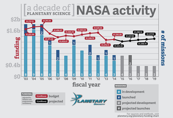 Planetary Society Says NASA Budget Proposal Inadequate at ...
