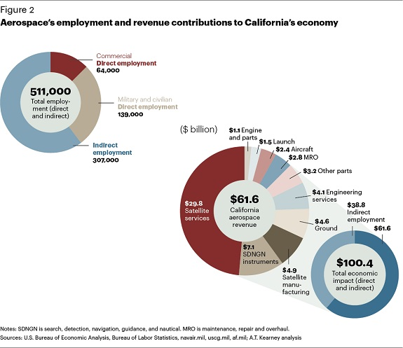 Kearney_California_Aerospace_2014_Revenues