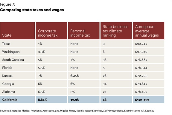 Kearney_California_Aerospace_2014_Taxes_Wages