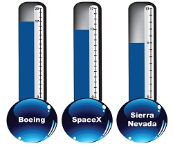 CCiCap milestone completion status: Boeing: 17 of 20; SpaceX: 13 of 17; Sierra Nevada: 8 of 13.