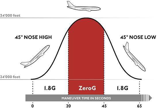 S3_zerog_flight_profile