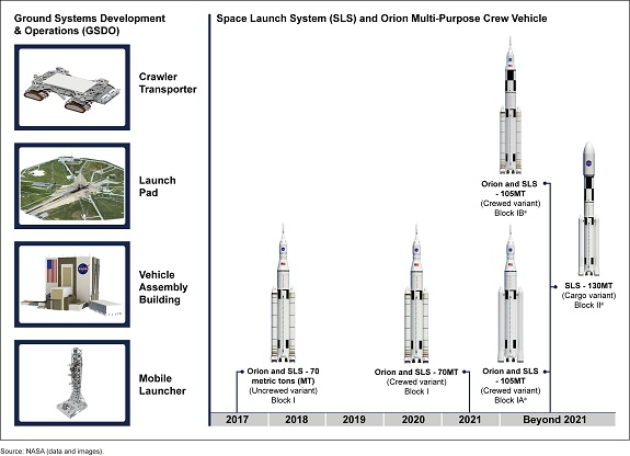 SLS, Orion, and GSDO Capabilities:  NASA plans for SLS Block IA to utilize advanced boosters, Block IB an exploration upper stage, and Block II the advanced boosters and exploration upper stage. The agency has not yet determined whether it will first develop the Block IA or Block IB variant. (Credit: GAO)