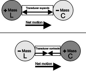 How thrust is hypothesized to be produced by the Woodward effect. The C represents a capacitor element, L represents an inductor element.