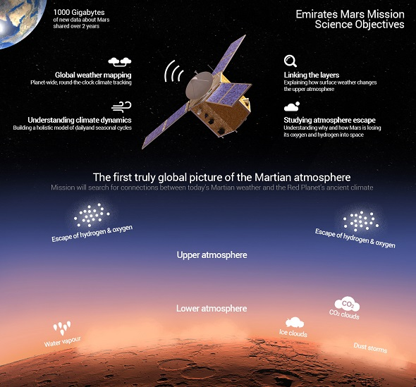 UAE Mars mission science objectives. (Credit: UAE Space Agency)