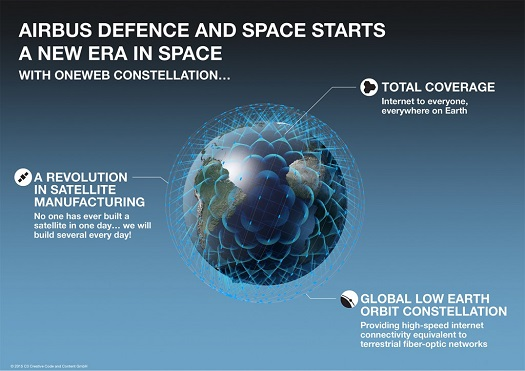 OneWeb constellation. (Credit: Airbus Defence & Space)