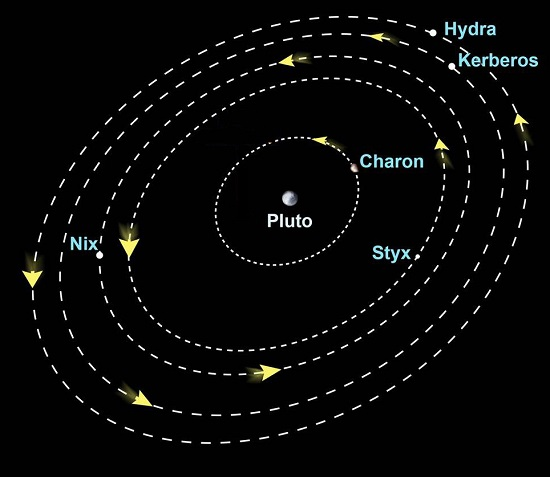 Meet Pluto & its Moons: Key Facts About These Distant ...