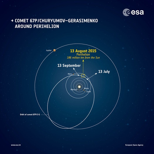 The orbit of Comet 67P/Churyumov–Gerasimenko and its approximate location around perihelion, the closest the comet gets to the Sun. The positions of the planets are correct for 13 August 2015. (Credit: ESA)