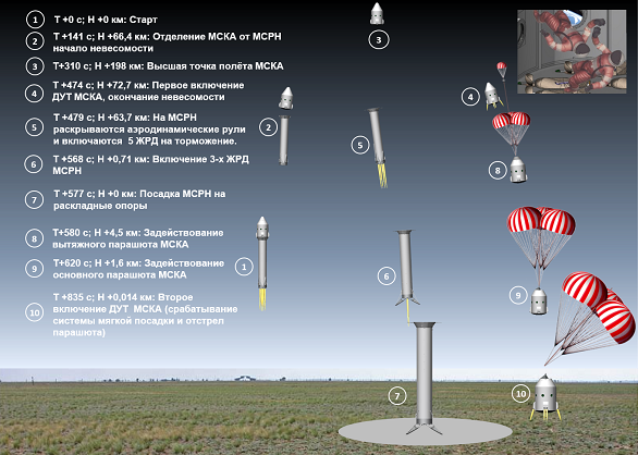 Suborbital tourism vehicle with flight plan. (Credit: CosmoCourse)