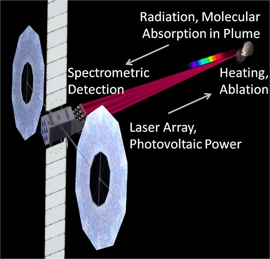 This drawing illustrates a system concept for investigating the molecular composition of a distant target, such as an asteroid or comet. A spacecraft is sent to the asteroid, and enters into orbit. Solar cells generate electricity that is used to power a laser, which is directed at the asteroid's surface. The laser will heat a spot on the surface, and very quickly material will begin to evaporate from the spot. The glow from the heated spot is visible at the spacecraft through the plume of evaporated material. Sensors in the spacecraft measure the intensity of light across a span of wavelengths; analysis of light intensity patterns provides information about materials in the plume of evaporated material. Credits: Mark Pryor (Vorticity, Inc.) , Gary B. Hughes (Cal Poly SLO)