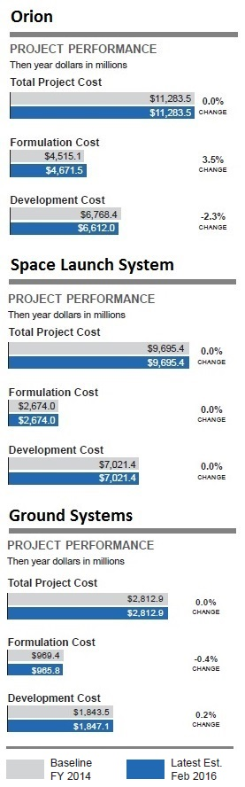 sls_orion_ground_costs_full