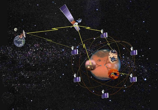 A NASA JPL artist imagines a group of satellites around Mars providing navigation and communication for robots and humans down on the Red Planet, while a larger spacecraft ensures the Mars-Earth connection. (Credit: NASA)