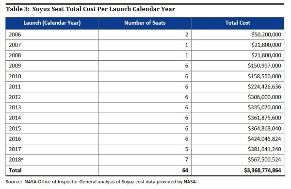 soyuz_seat_costs_table_2006-18
