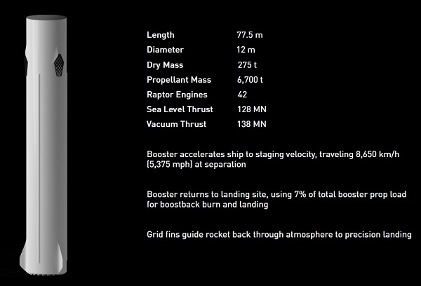 Interplanetary Transport System first stage details. (Credit; SpaceX)