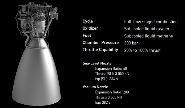 Raptor engine specifications (Credit: SpaceX)
