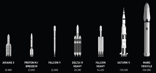 The Interplanetary Transport System compared with other boosters. (Credit: SpaceX)