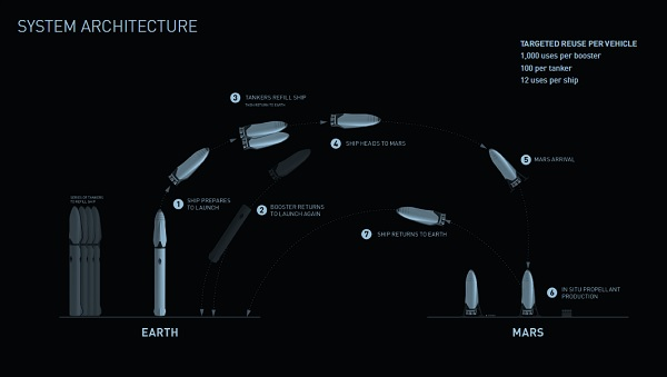 Interplanetary Transport System architecture for Mars voyages. (Credit: SpaceX)