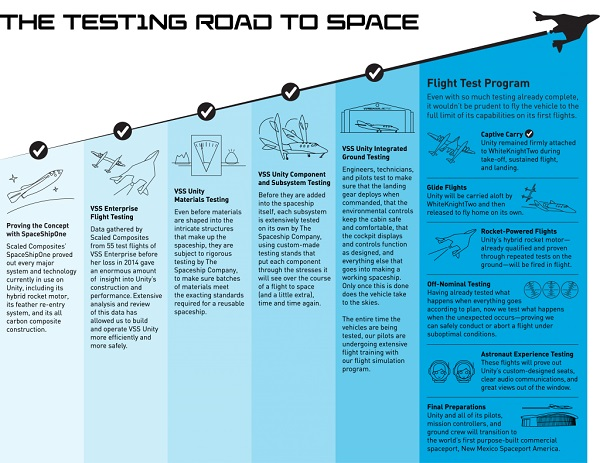 Credit: Virgin Galactic