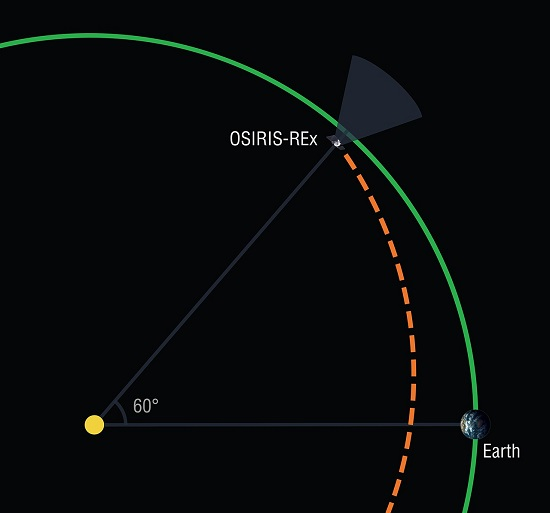 In February 2017, the OSIRIS-REx spacecraft will undertake a search for Earth-Trojan asteroids while on its outbound journey to the asteroid Bennu. Earth Trojans are asteroids that share an orbit with Earth while remaining near a stable point 60 degrees in front of or behind the planet. (Credit: University of Arizona/Heather Roper)